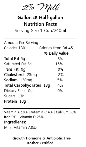 2% Milk Gallon & Half-gallon Nutrition Facts Serving Size 1 Cup/240ml ___________________________________________ Amount Per Serving Calories 130 Calories from Fat 45 % Daily Value Total Fat 5g 8% Saturated Fat 3g 15% Trans Fat 0g 0% Cholesterol 25mg 8% Sodium 130mg 5% Total Carbohydrates 13g 4% Dietary Fiber 0g 0% Sugars 13g Protein 10g _________________________________________________ Vitamin A 10% | Vitamin C 4% | Calcium 35% Iron 0% | Vitamin D 25% Ingredients: Milk, Vitamin A&D Growth Hormone & Antibiotic Free Kosher Certified