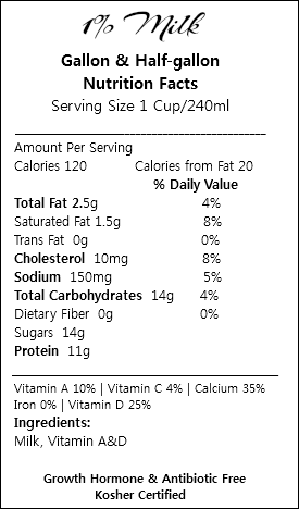 1% Milk Gallon & Half-gallon Nutrition Facts Serving Size 1 Cup/240ml ___________________________________________ Amount Per Serving Calories 120 Calories from Fat 20 % Daily Value Total Fat 2.5g 4% Saturated Fat 1.5g 8% Trans Fat 0g 0% Cholesterol 10mg 8% Sodium 150mg 5% Total Carbohydrates 14g 4% Dietary Fiber 0g 0% Sugars 14g Protein 11g _________________________________________________ Vitamin A 10% | Vitamin C 4% | Calcium 35% Iron 0% | Vitamin D 25% Ingredients: Milk, Vitamin A&D Growth Hormone & Antibiotic Free Kosher Certified