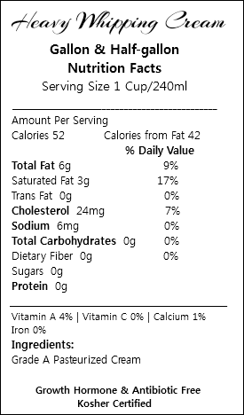 Heavy Whipping Cream Gallon & Half-gallon Nutrition Facts Serving Size 1 Cup/240ml ___________________________________________ Amount Per Serving Calories 52 Calories from Fat 42 % Daily Value Total Fat 6g 9% Saturated Fat 3g 17% Trans Fat 0g 0% Cholesterol 24mg 7% Sodium 6mg 0% Total Carbohydrates 0g 0% Dietary Fiber 0g 0% Sugars 0g Protein 0g _________________________________________________ Vitamin A 4% | Vitamin C 0% | Calcium 1% Iron 0% Ingredients: Grade A Pasteurized Cream Growth Hormone & Antibiotic Free Kosher Certified